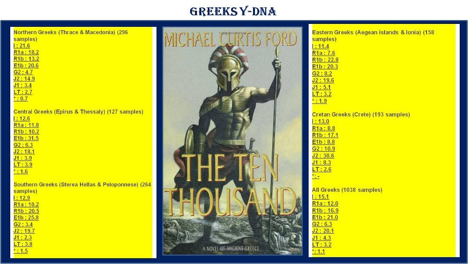 Greek YDNA Haplogroups