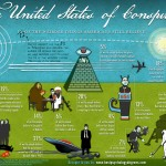 Americans love conspiracies and the trend is growing