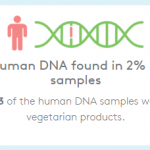Study Finds Human DNA in Hot Dogs