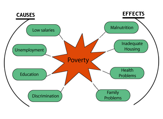 cause of poverty essay Causes of poverty it's not new that everywhere in the world there is poverty, regardless of if it's a rich country or a country like some in africa, so called third.