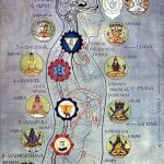 Chart of the Mysterious Kundalini